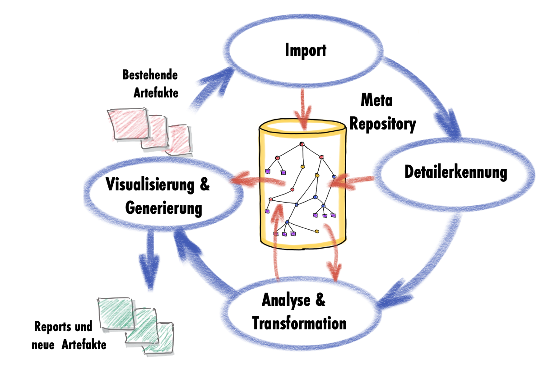 Analyse, Wrapping, AltNew Logo